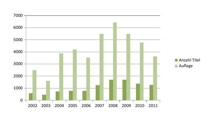Zahlen aus AFONIN, Oleksandr: Bericht über die Ergebnisse einer Untersuchung zum ukrainischen Buchmarkt. Stand Oktober 2012. nach Angaben der staatlichen Buchkammer.